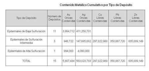 contenido metálico cumulativo por tipo de depósito