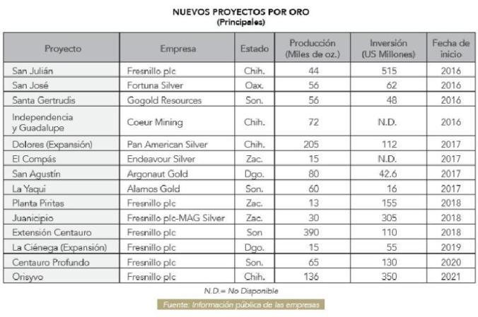 Fresnillo plc posee 50 de los proyectos de minería de oro en Mé3 - copia
