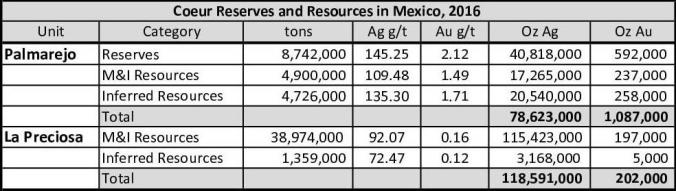 coeur-reserves-and-resources-20161-copia
