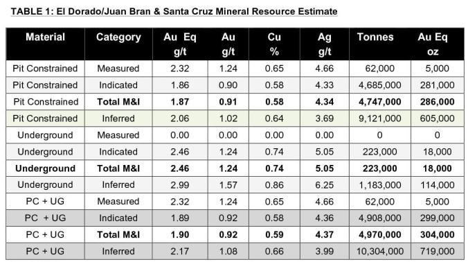 Table Las Minas1