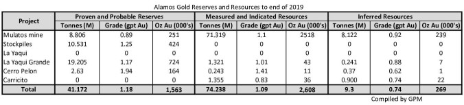 Alamos Gold Mineral Resources to 201911