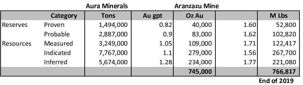 Aranzazu Reserves 20191