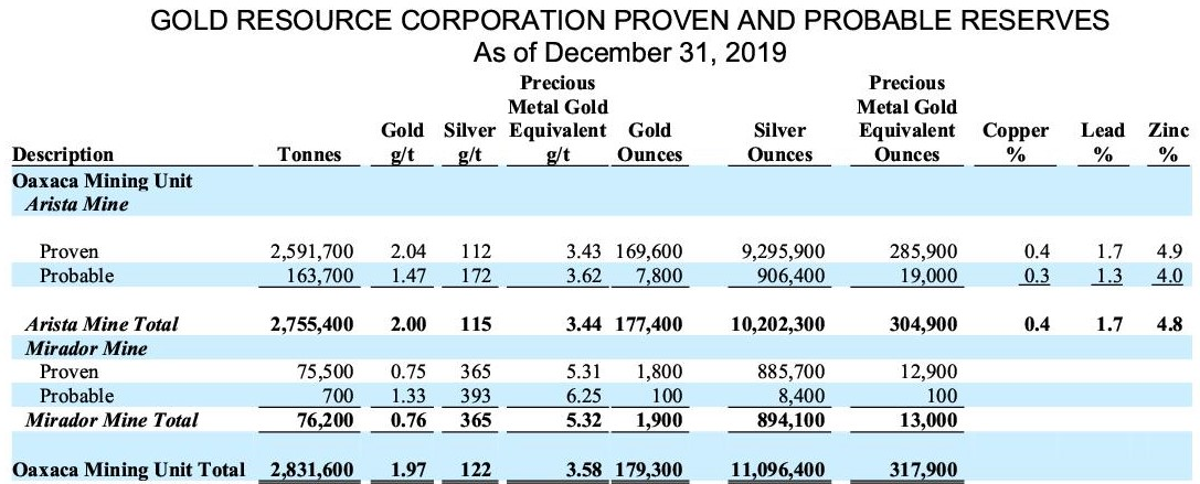 Gold Resource Reserve table 20192